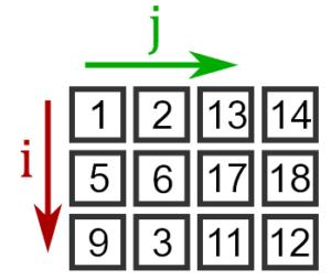 Отображение матрицы с тремя строками и четырьмя столбцами