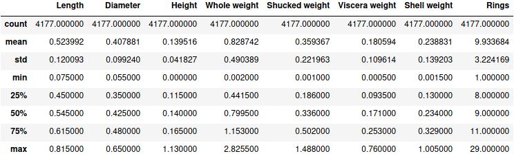 Таблица DataFrame pandas, показывающая описательную статистику 10 числовых столбцов