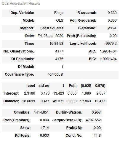 Таблица, которая показывает статистические критерии, вычисленные методом наименьших квадратов statsmodel