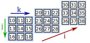 Отображение в пространстве тензор третьего ранга