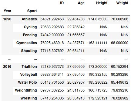 Отображение данных после агрегации по году и виду спорта DataFrame pandas
