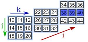 Отображение строк тензора третьего ранга numpy
