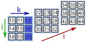 Выделение столбцов тензора третьего ранга numpy