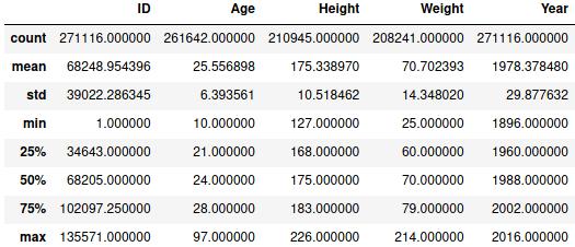 Отображение описательной статистики Pandas