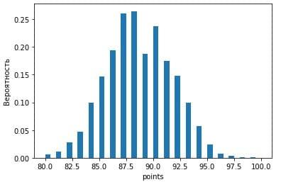 Отображение гистограммы matplotlib