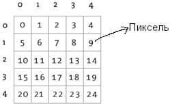 Отображение тензора 3-го ранга как матрицу пикселей