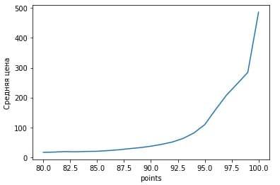 Отображение линейного графикa mtplotlib