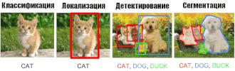 Задачи распознавания образов на примере с кошами и собаками