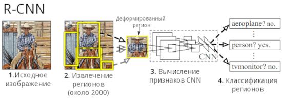 Пример обработки изображения в R-CNN
