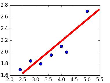 Двумерный график с точками и прямой линейной регрессией