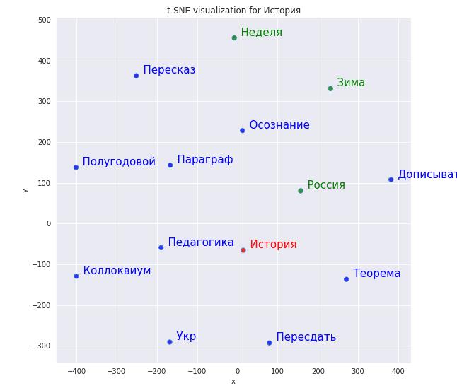 Двумерное представление векторов Word2vec на плоскости