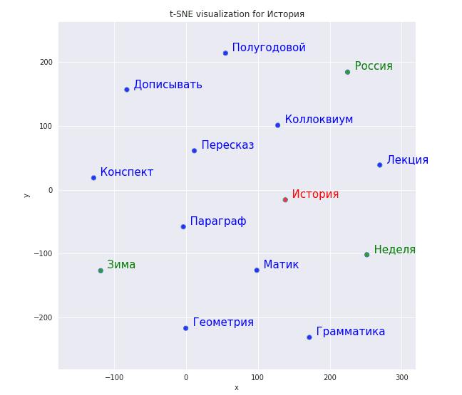 Двумерное представление векторов Word2vec на плоскости после перенастраивания модели