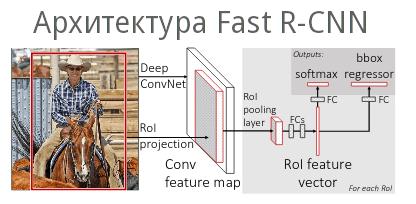 Пример обработки изображения в Fast R-CNN