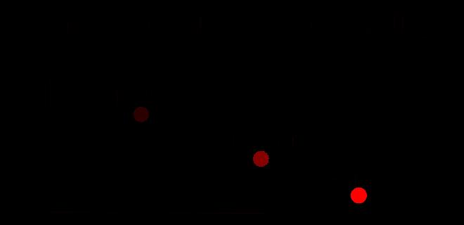 Задача классификации текстовых данных с wordembeddingsв TensorFlow