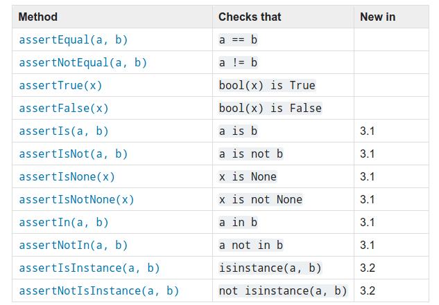 Таблица с методами и примерами использования