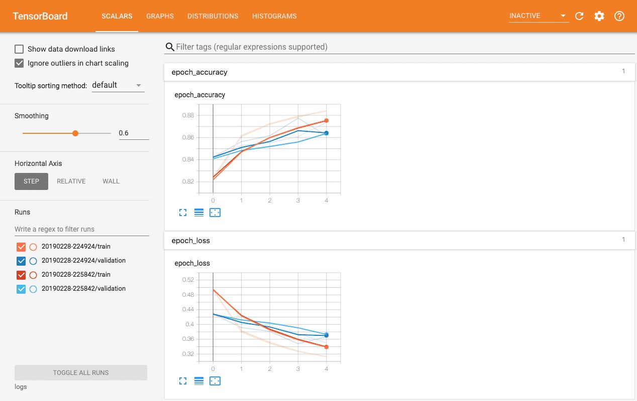 Отображение показателей точности и потерь в TensorBorad TensorFlow