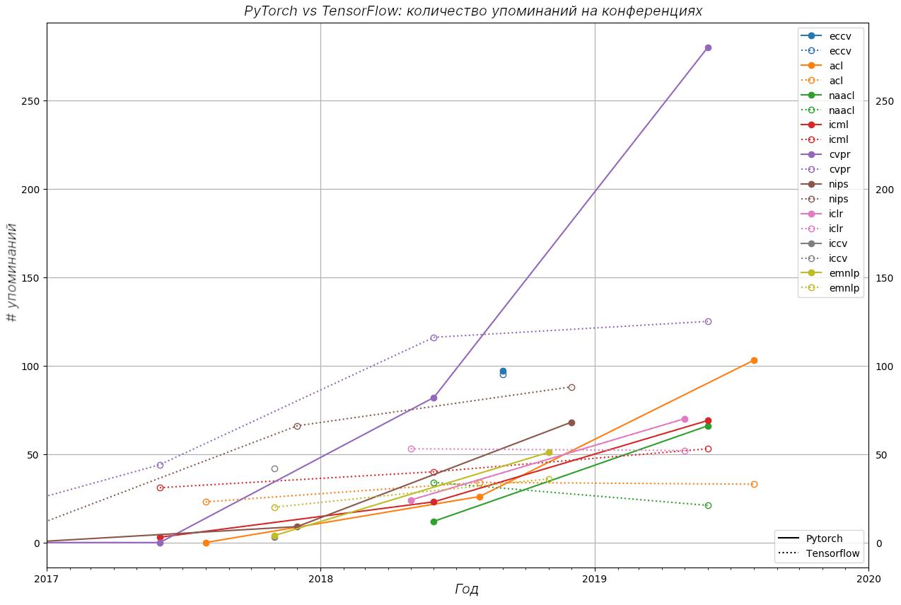 График с упоминаниями на конференциях PyTorch и TensorFlow за период 2017 по середину 2019 годов