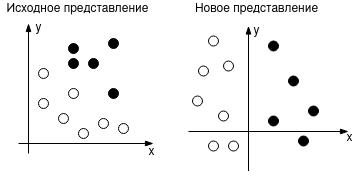 Преобразование исходного представления в новое путем поворота системы координат