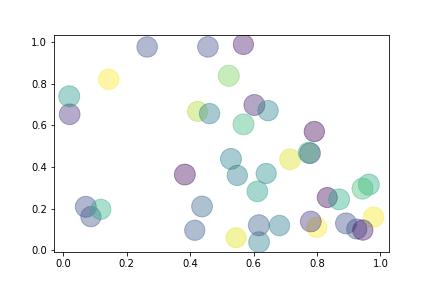 Пример графика в Python-библиотеке Maplotlib