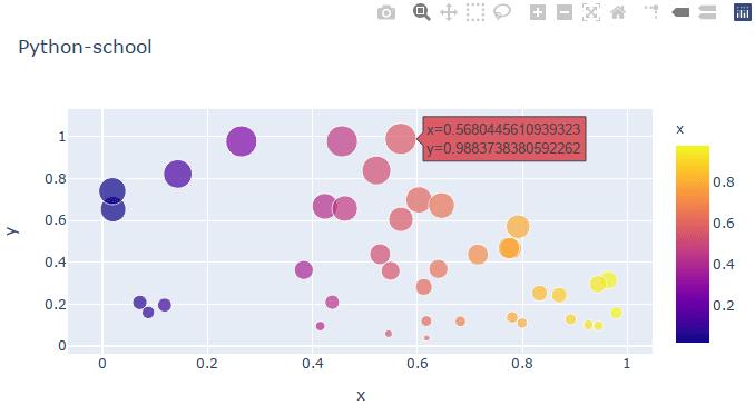 Пример графика в библиотеке Plotly