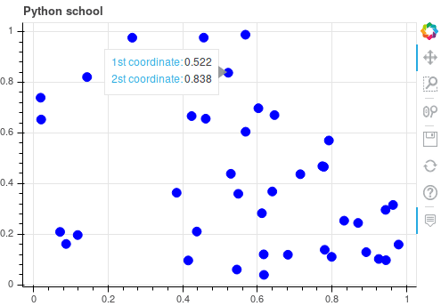 Пример графика в библиотеке Bokeh