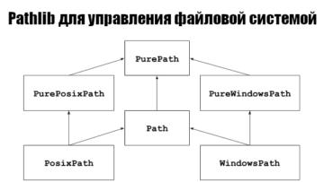 Управление путями и каталогами с pathlib и os