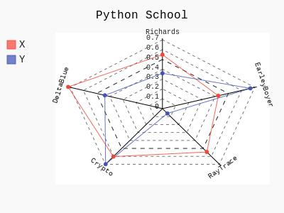 Пример графика в Pygal