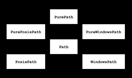 Диаграмма классов Path Python-модуля pathlib