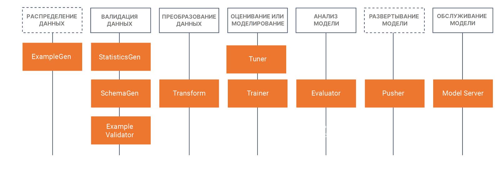 Возможности Tensorflow Extended