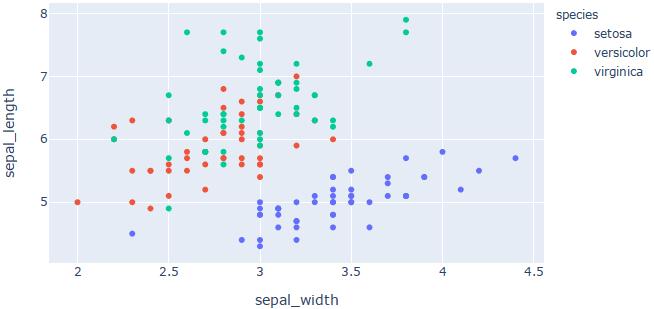 Пример графика scatter