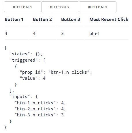 Кнопки и количество кликов Dash