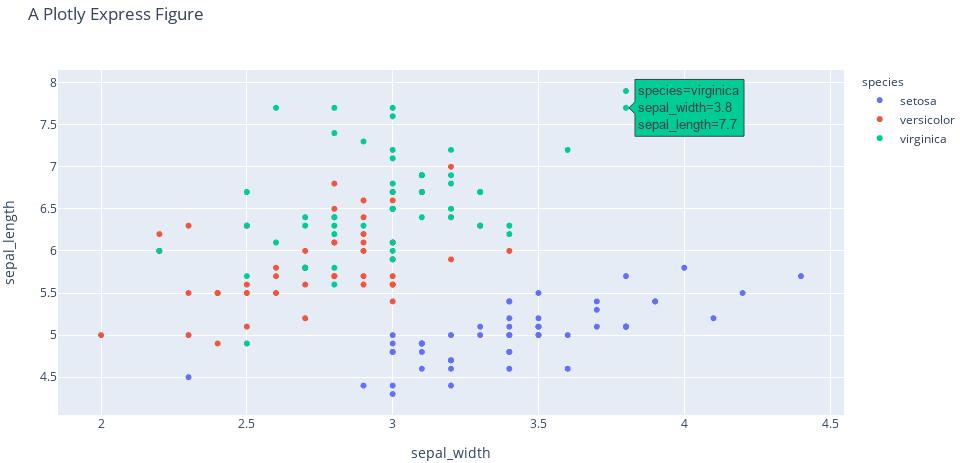Пример графика в Plotly Express