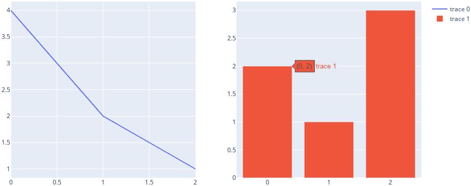 Пример графиков, которые стоят рядом друг с другом, Plotly Express
