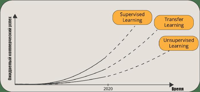 Увеличение коммерческого успеха у Transfer Learning (презентация Andrew Ng на NIPS 2016)