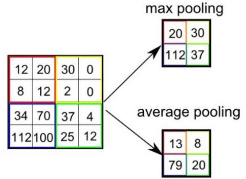 Преобразование матрицы после Pooling