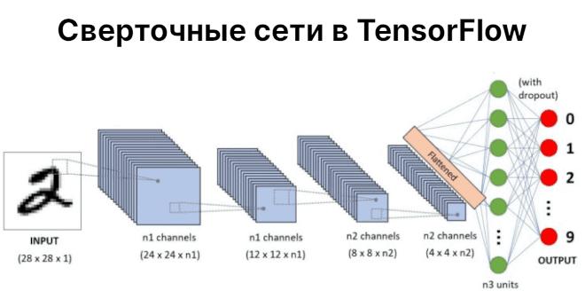 Сверточные нейронные сети в TensorFlow