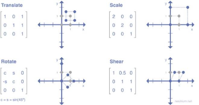Влево, вправо, поворот: аффинные преобразования в Python и Tensorflow
