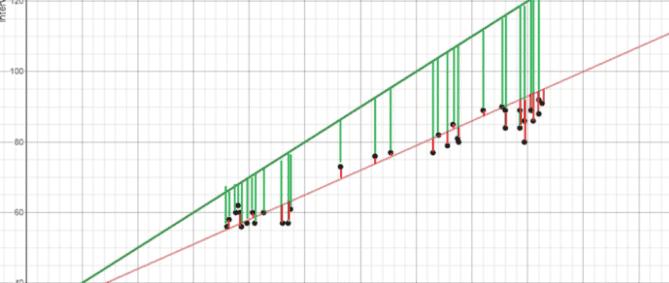 Алгоритм машинного обучения -линейная регрессия