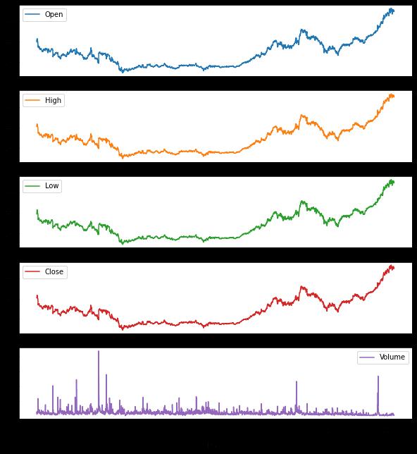 Визуализация временных рядов в случае всех атрибутов Python