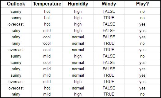 Пример данных для использования наивного байесовского классификатора