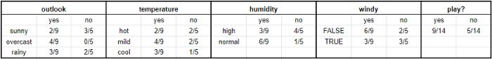 Таблица с данные, сгруппированы по категориям, для Naive Bayes