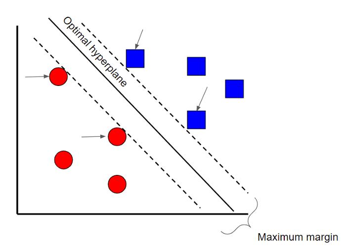 Гиперплоскость метода опорных векторов