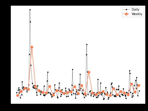 Два временных ряда в Python