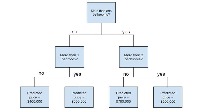 Схема алгоритма деревьев решений (decision trees)