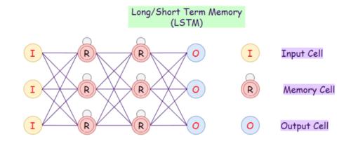 Long Short-Term Memory