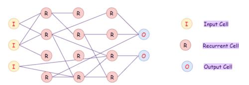 Echo State Network
