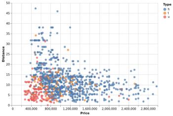 Диаграмма рассеяния в Altair (Python)