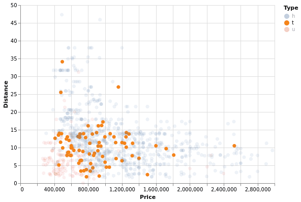 Интерактивная диаграмма в Altair (Python)