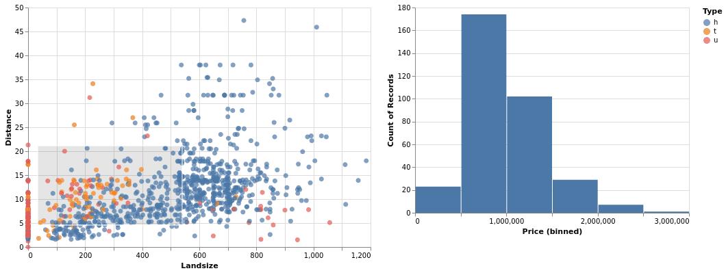 Связанные графики в Altair