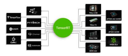 Варианты имплементации нейронных сетей на Nvideo Jetson Nano